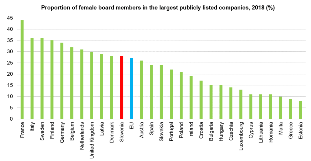 02 slovenia female executives eurostat.png