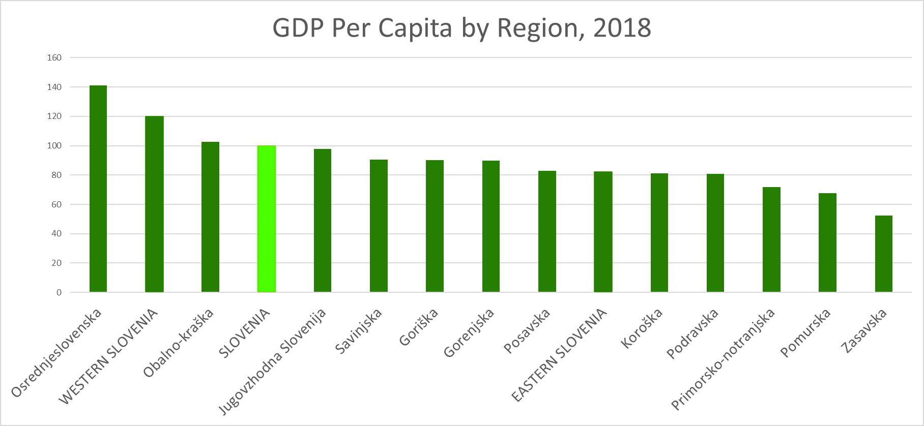 GDP per capita by region slovenia 2018 chart.png
