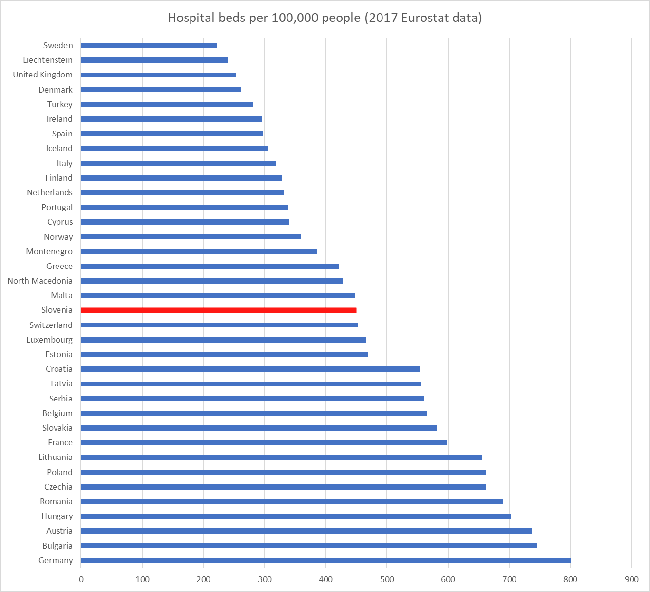 hospital beds per 10000 people slovenia.png
