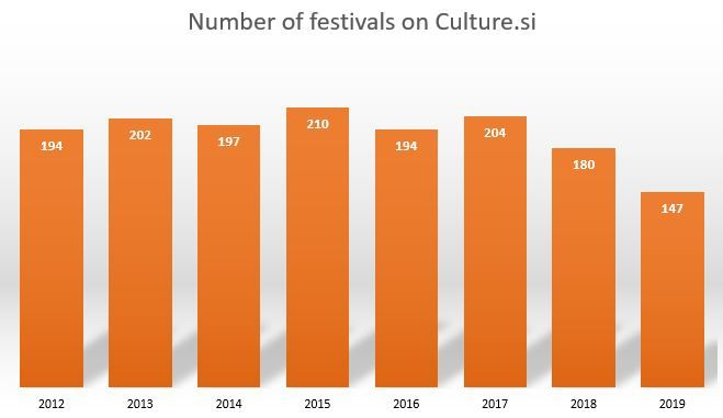 nuumber of festivals in slovenia 2012 to 2019.JPG