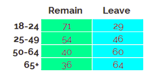 remain leave by age yougov.png