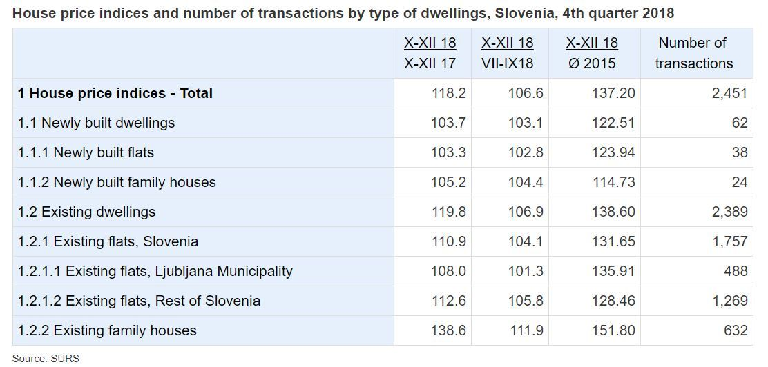 slovenia real estate property prices spring 2019 02.JPG