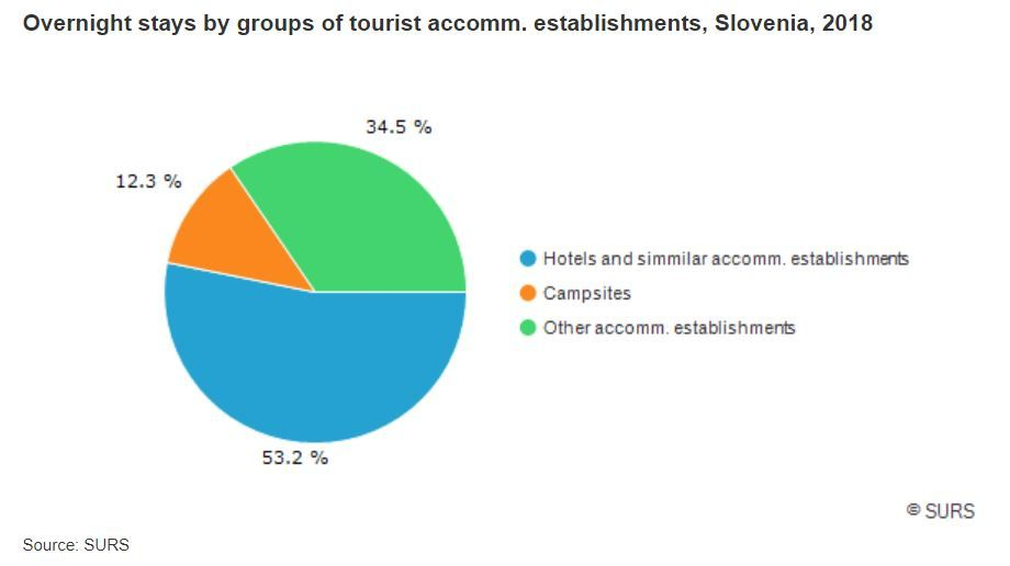 tourism in slovenia total slovenia news share by accomodation.JPG