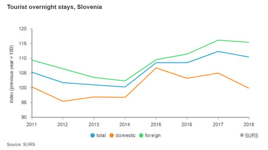 tourism in slovenia total slovenia news share by origin.JPG