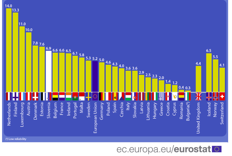 working at home in slovenia and eu eurostat.png