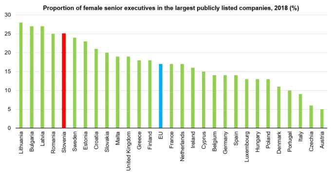 Feature: Slovenia Ranks High in EU for Female Executives