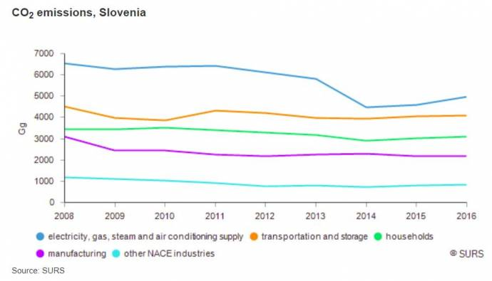 Greenhouse Gas Emissions Rise in Slovenia