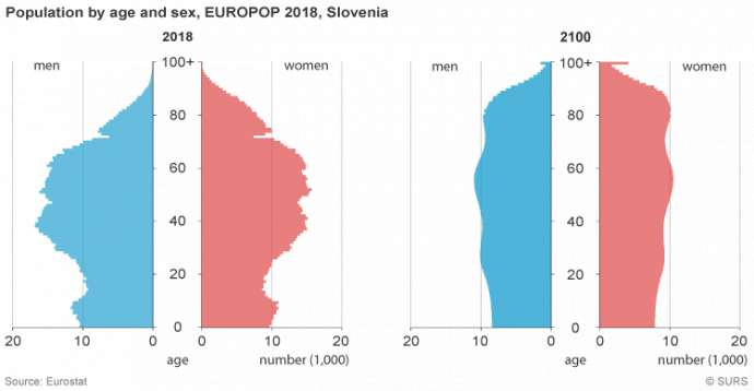 Men Outnumber Women in Slovenia for First Time Since 1859