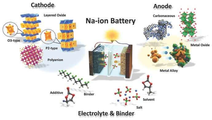 Institute of Chemistry in EU Na-ion Battery Development Acceleration Plan