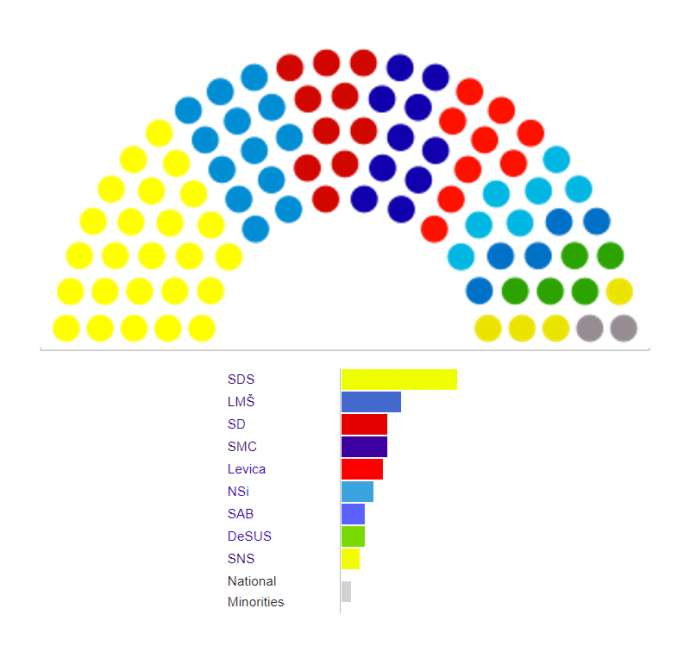 The current state of Parliament, with the SDS this biggest party, but not big enough to form a government alone