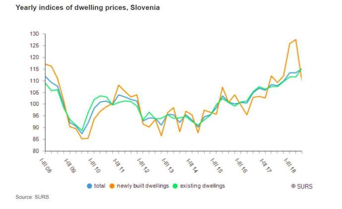 Prices of Old Homes Keep Rising in Slovenia, While Those of New Homes Fall