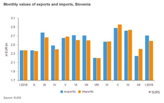 Slovenian Exports Rose 13.7% Year-on-Year in January, Imports 8.7%