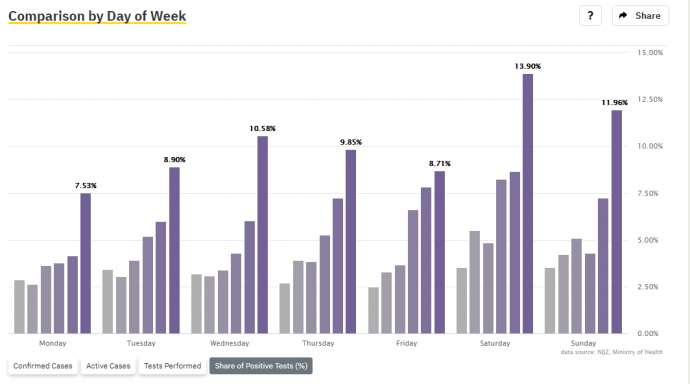 Positivity rates by days of the week