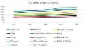 2019 A Record Year for Property Prices All Over Slovenia