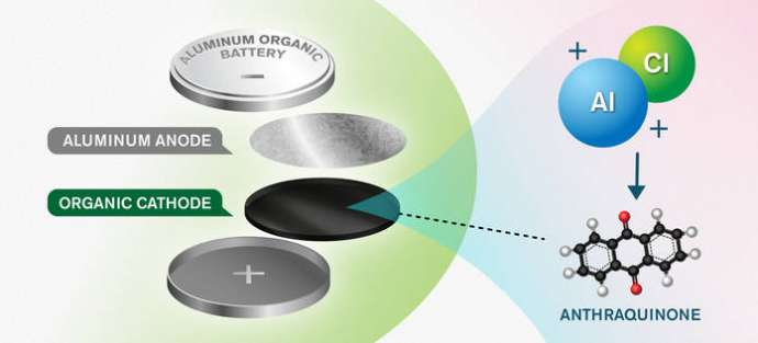 Slovene & Swedish Research Team Develop New Concept for Aluminium Batteries