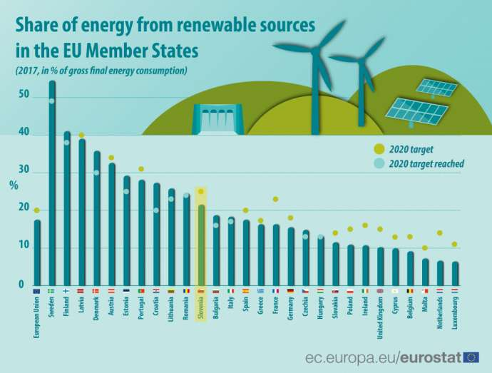 Share of energy from renewable resources, 2017