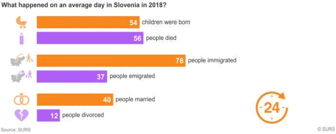 The Average Day in Slovenia, 2018, Saw 54 Births, 56 Deaths, & 78 Immigrants