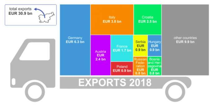 Slovenia's Exports Grew by 9.2% in 2018